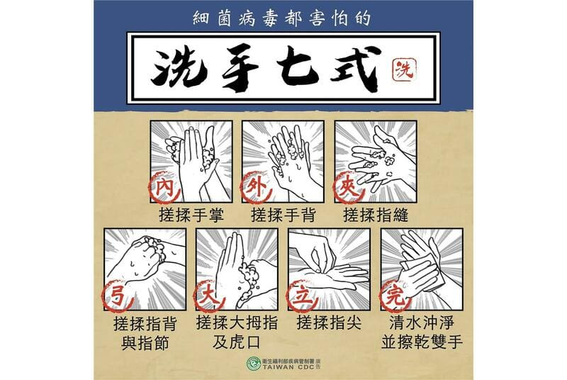 正確洗手步驟